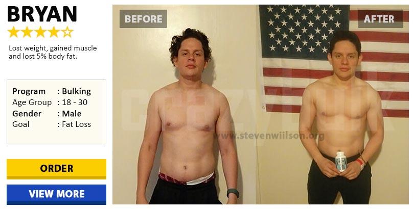 Anvarol Real Results