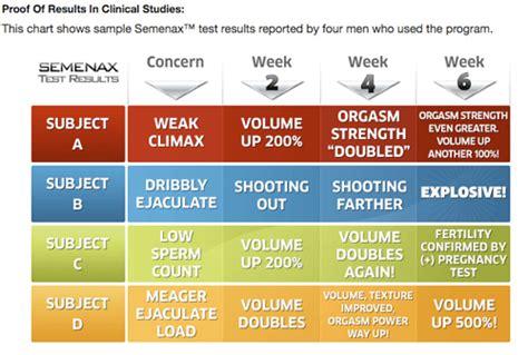 semenax-clinical-study