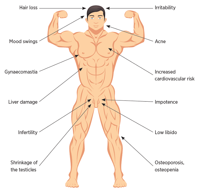 Common Side Effects Of Steroids